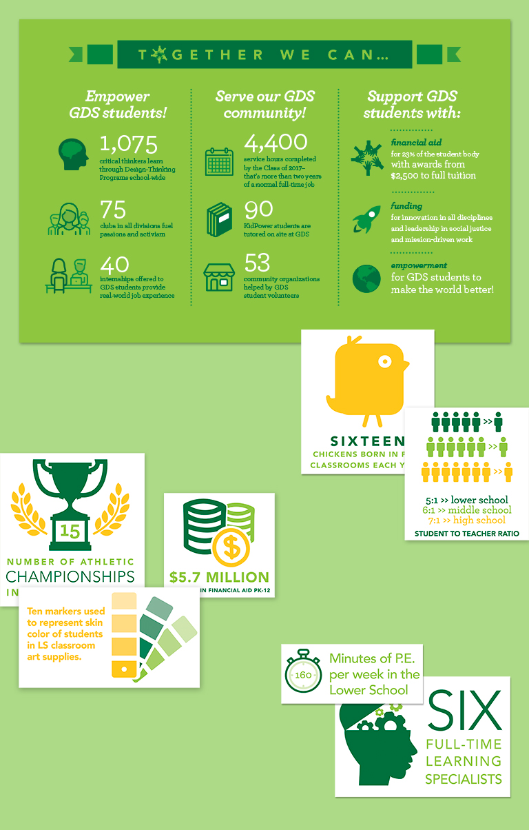 Georgetown Day School infographic showing statistics and icons